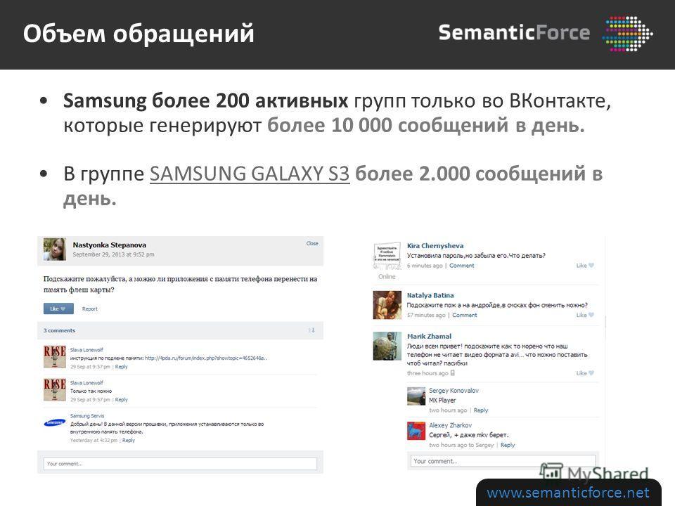 Samsung более 200 активных групп только во ВКонтакте, которые генерируют более 10 000 сообщений в день. В группе SAMSUNG GALAXY S3 более 2.000 сообщений в день.SAMSUNG GALAXY S3 www.semanticforce.net Объем обращений