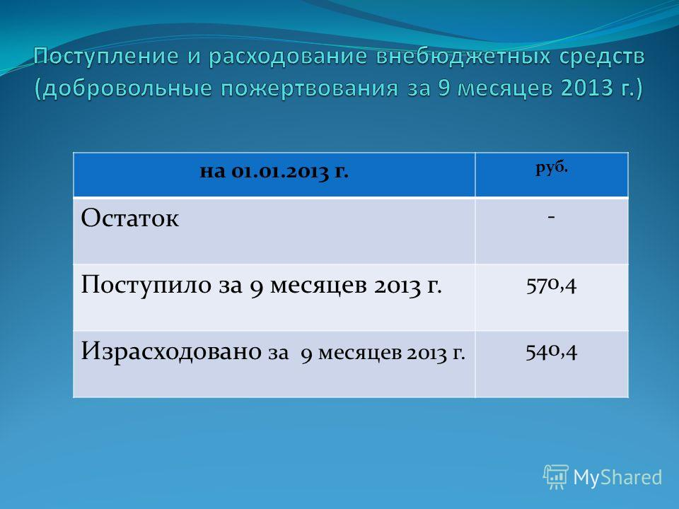 на 01.01.2013 г. руб. Остаток - Поступило за 9 месяцев 2013 г. 570,4 Израсходовано за 9 месяцев 2013 г. 540,4