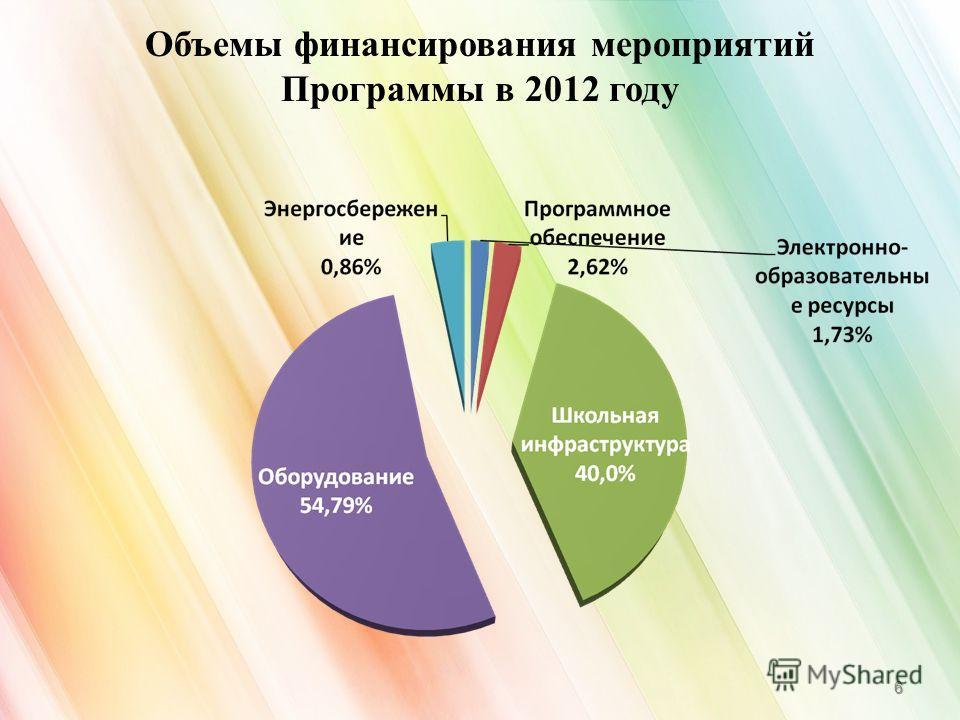 Объемы финансирования мероприятий Программы в 2012 году 6