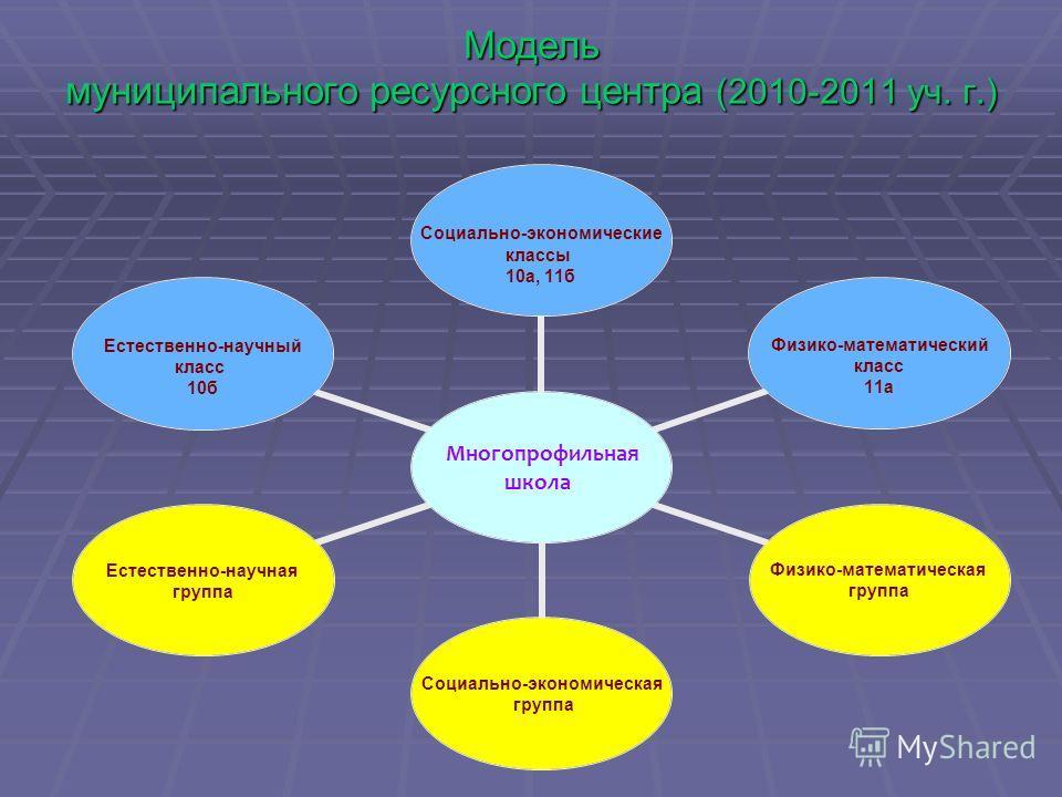 Модель муниципального ресурсного центра (2010-2011 уч. г.) Многопрофильная школа Социально- экономические классы 10а, 11б Физико- математический класс 11а Физико- математическая группа Социально- экономическая группа Естественно- научная группа Естес