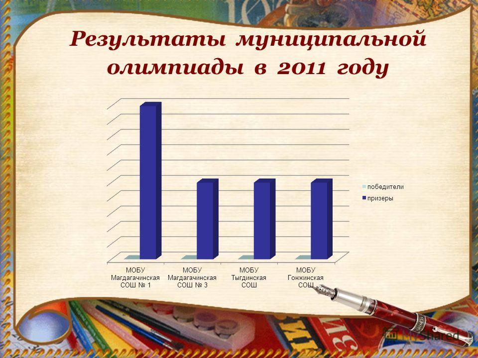 Результаты муниципальной олимпиады в 2011 году