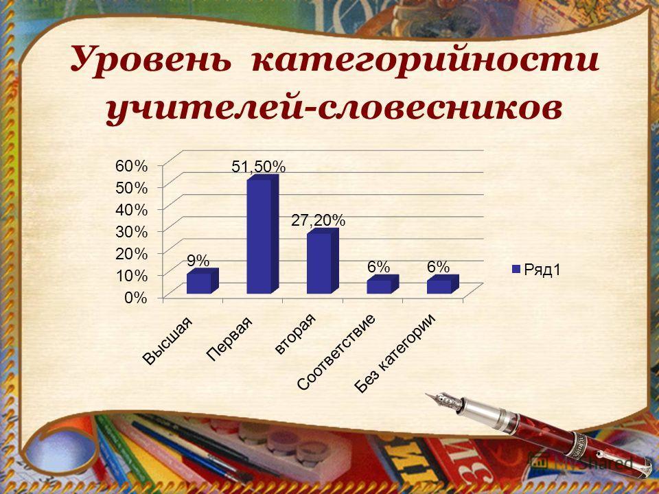 Уровень категорийности учителей-словесников
