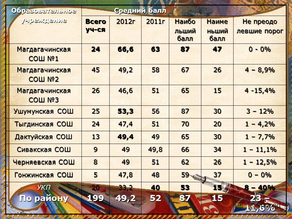 Образовательноеучреждение Средний балл Средний балл Всего уч-ся 2012г2011гНаибо льший балл Наиме ньший балл Не преодо левшие порог Магдагачинская СОШ 1 2466,6638747 0 - 0% Магдагачинская СОШ 2 4549,2586726 4 – 8,9% Магдагачинская СОШ 3 2646,6516515 4