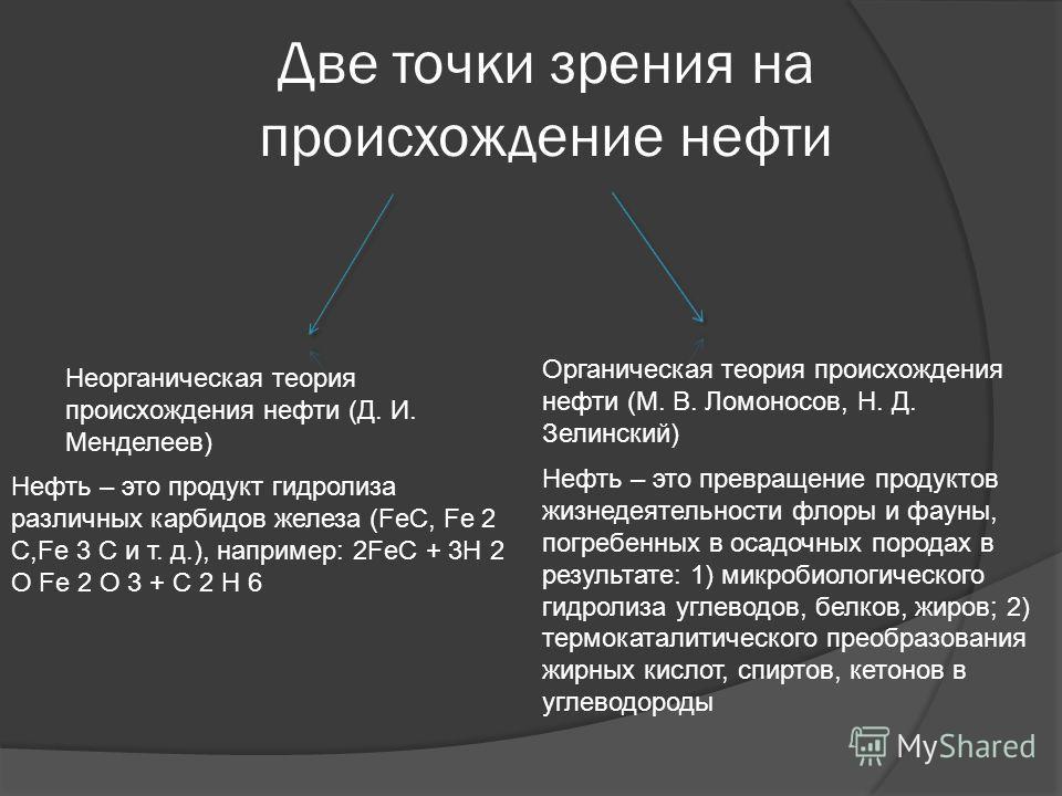 Две точки зрения на происхождение нефти Неорганическая теория происхождения нефти (Д. И. Менделеев) Нефть – это продукт гидролиза различных карбидов железа (FeC, Fe 2 C,Fe 3 C и т. д.), например: 2FeC + 3H 2 О Fe 2 O 3 + C 2 H 6 Органическая теория п