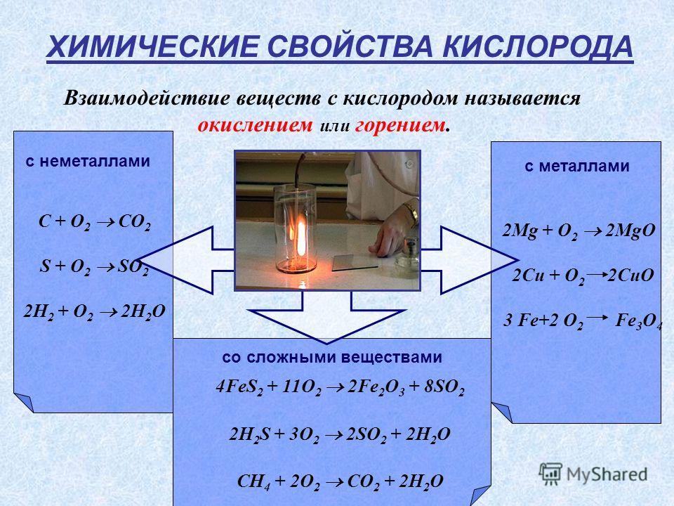 ХИМИЧЕСКИЕ СВОЙСТВА КИСЛОРОДА Взаимодействие веществ с кислородом называется окислением или горением. с неметаллами с металлами C + O 2 CO 2 S + O 2 SO 2 2H 2 + O 2 2H 2 O 2Mg + O 2 2MgO 2Cu + O 2 2CuO 3 Fe+2 O 2 Fe 3 O 4 со сложными веществами 4FeS