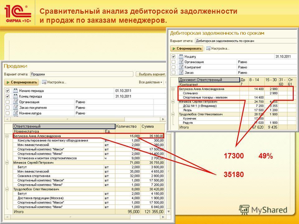 Сравнительный анализ дебиторской задолженности и продаж по заказам менеджеров. 17300 35180 49%