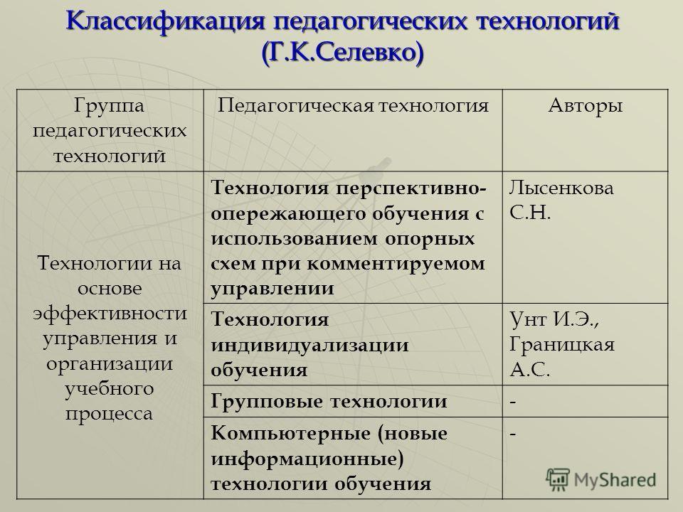 "Презентация на тему: ""МОУ «СОШ"