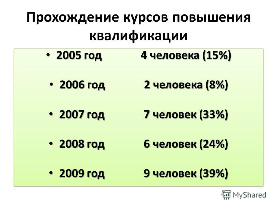 Прохождение курсов повышения квалификации 2005 год 4 человека (15%) 2005 год 4 человека (15%) 2006 год 2 человека (8%) 2006 год 2 человека (8%) 2007 год 7 человек (33%) 2007 год 7 человек (33%) 2008 год 6 человек (24%) 2008 год 6 человек (24%) 2009 г