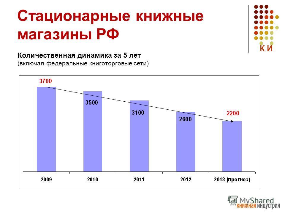 Стационарные книжные магазины РФ Количественная динамика за 5 лет (включая федеральные книготорговые сети) К И