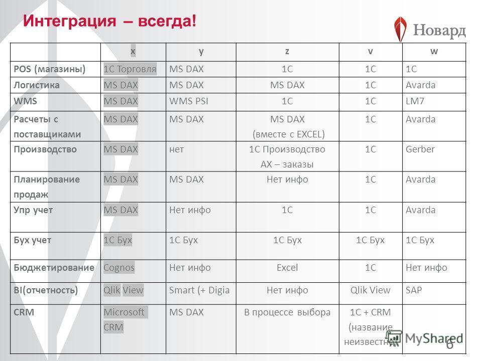 Интеграция – всегда! 6 xyzvw POS (магазины)1С ТорговляMS DAX1C 1С ЛогистикаMS DAX 1CAvarda WMSMS DAXWMS PSI1С1CLM7 Расчеты с поставщиками MS DAX (вместе с EXCEL) 1CAvarda ПроизводствоMS DAXнет 1C Производство AX – заказы 1CGerber Планирование продаж