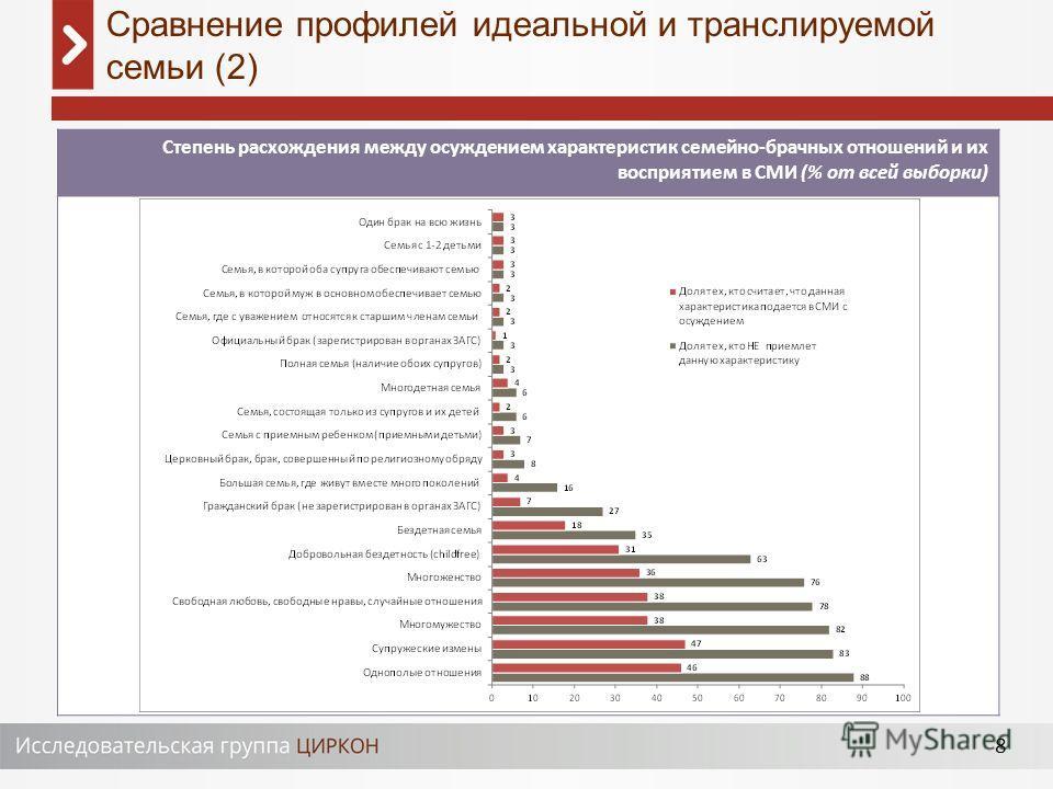 8 Степень расхождения между осуждением характеристик семейно-брачных отношений и их восприятием в СМИ (% от всей выборки) Сравнение профилей идеальной и транслируемой семьи (2)