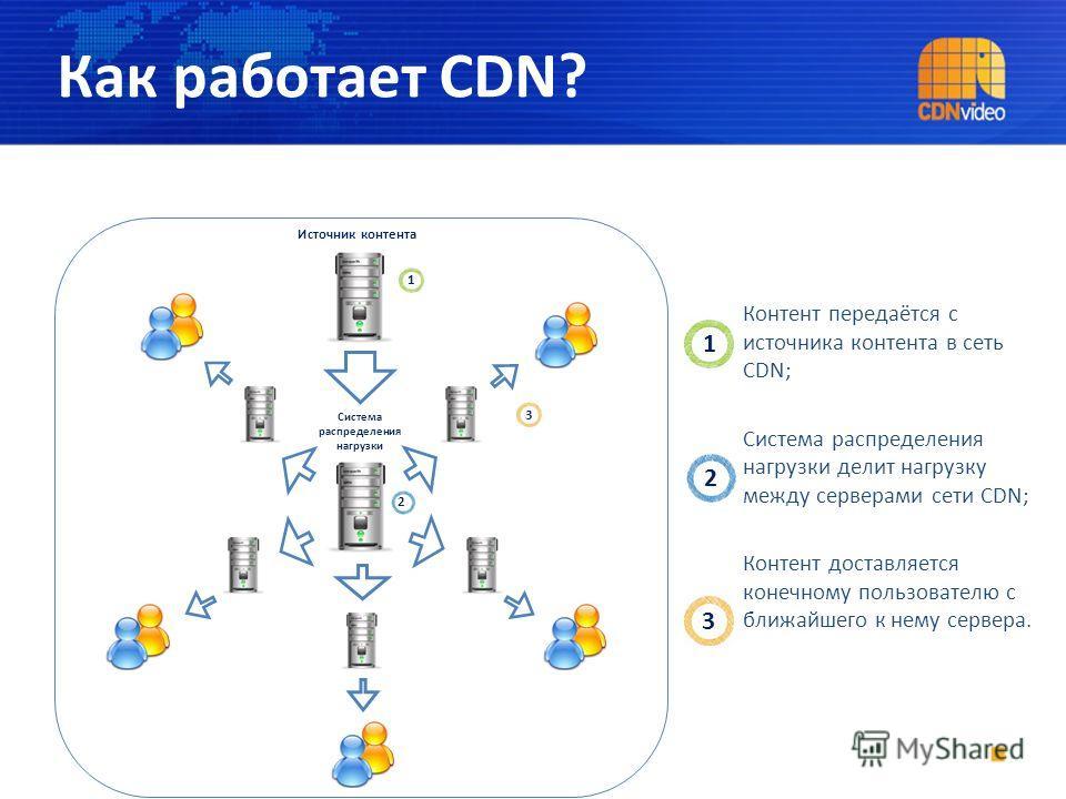 Источник контента Система распределения нагрузки 1 2 3 Как работает CDN? Контент передаётся с источника контента в сеть CDN; Система распределения нагрузки делит нагрузку между серверами сети CDN; Контент доставляется конечному пользователю с ближайш