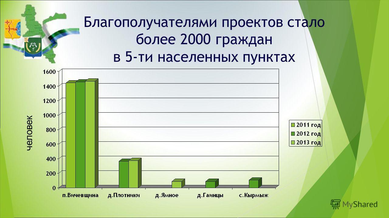 Благополучателями проектов стало более 2000 граждан в 5-ти населенных пунктах человек