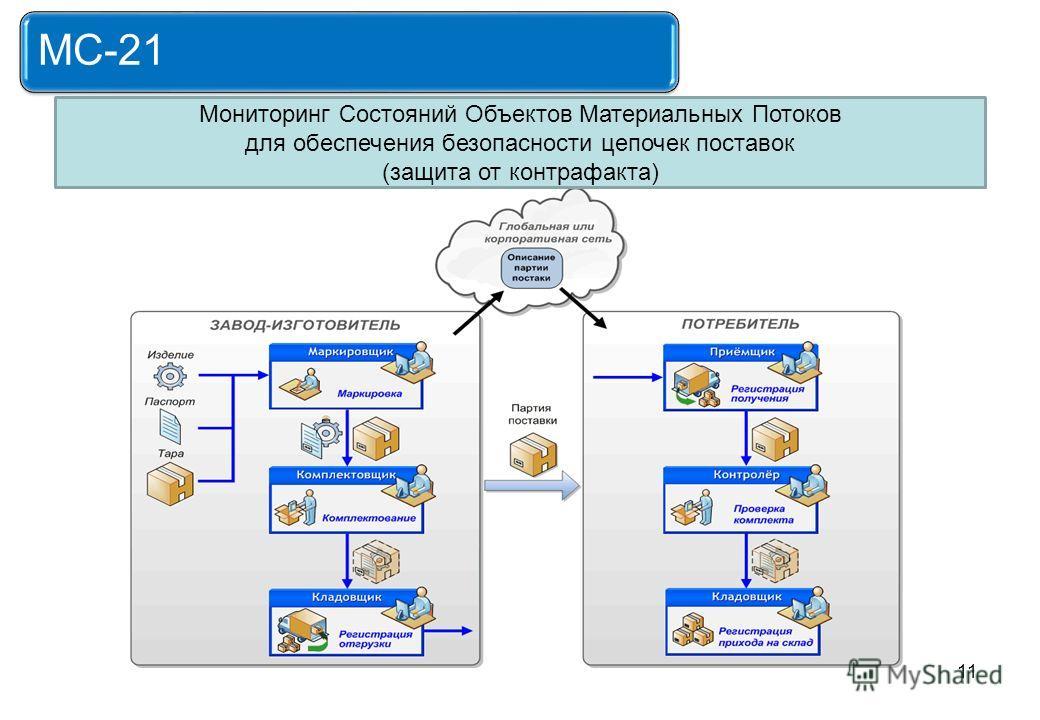11 MС-21 Мониторинг Состояний Объектов Материальных Потоков для обеспечения безопасности цепочек поставок (защита от контрафакта)