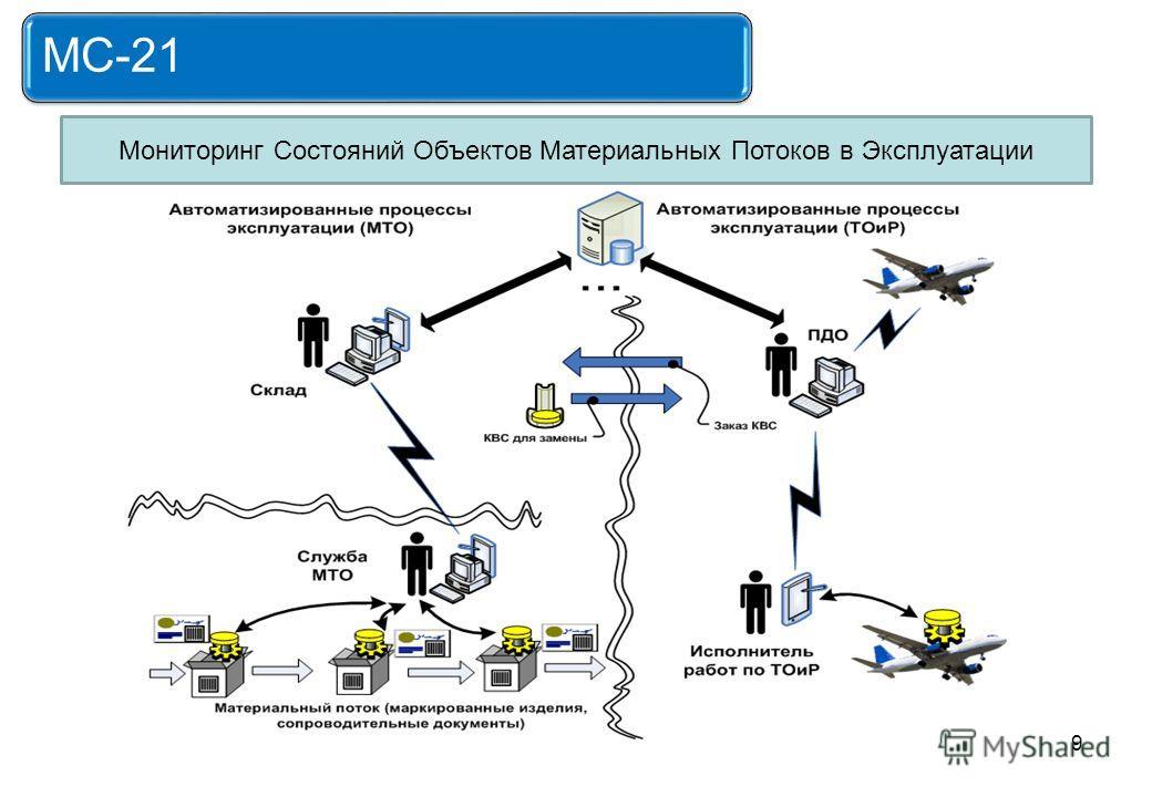 9 MС-21 Мониторинг Состояний Объектов Материальных Потоков в Эксплуатации