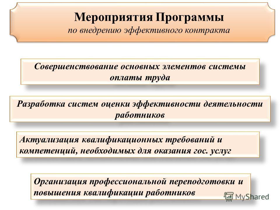 Мероприятия Программы по внедрению эффективного контракта Мероприятия Программы по внедрению эффективного контракта Совершенствование основных элементов системы оплаты труда Разработка систем оценки эффективности деятельности работников Актуализация