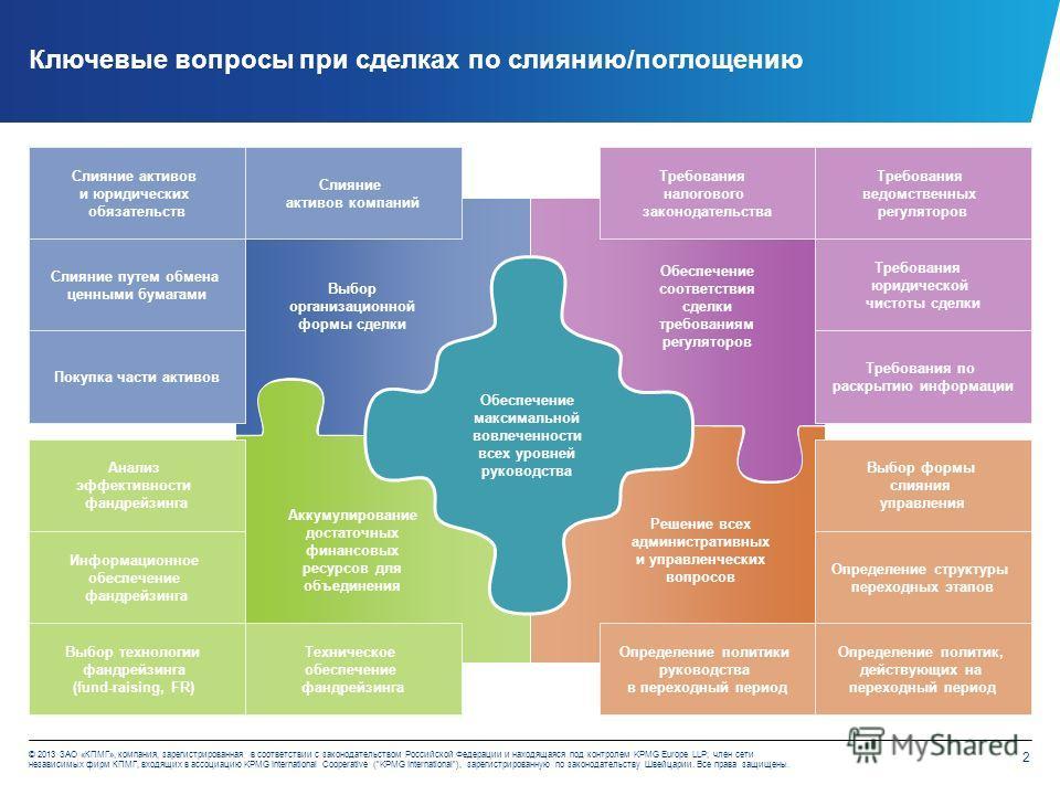 2 © 2013 ЗАО «КПМГ», компания, зарегистрированная в соответствии с законодательством Российской Федерации и находящаяся под контролем KPMG Europe LLP; член сети независимых фирм КПМГ, входящих в ассоциацию KPMG International Cooperative (KPMG Interna