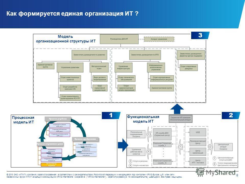 8 © 2013 ЗАО «КПМГ», компания, зарегистрированная в соответствии с законодательством Российской Федерации и находящаяся под контролем KPMG Europe LLP; член сети независимых фирм КПМГ, входящих в ассоциацию KPMG International Cooperative (KPMG Interna