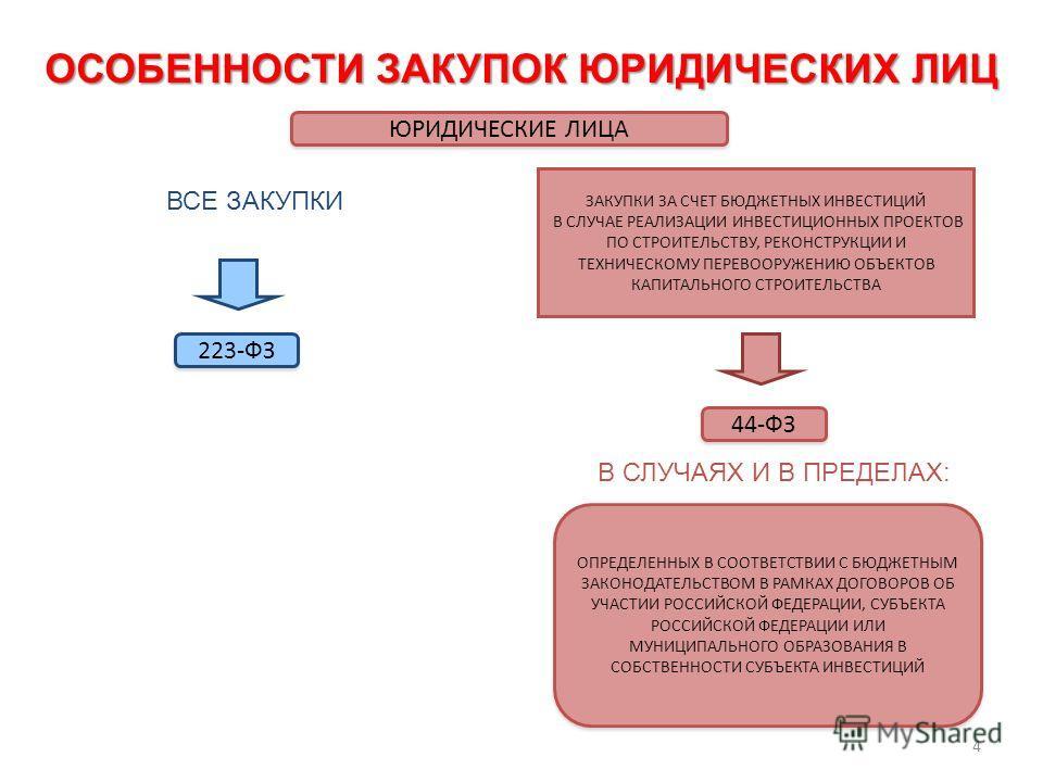 4 ОСОБЕННОСТИ ЗАКУПОК ЮРИДИЧЕСКИХ ЛИЦ ЮРИДИЧЕСКИЕ ЛИЦА 44-ФЗ ВСЕ ЗАКУПКИ 223-ФЗ ЗАКУПКИ ЗА СЧЕТ БЮДЖЕТНЫХ ИНВЕСТИЦИЙ В СЛУЧАЕ РЕАЛИЗАЦИИ ИНВЕСТИЦИОННЫХ ПРОЕКТОВ ПО СТРОИТЕЛЬСТВУ, РЕКОНСТРУКЦИИ И ТЕХНИЧЕСКОМУ ПЕРЕВООРУЖЕНИЮ ОБЪЕКТОВ КАПИТАЛЬНОГО СТРОИ
