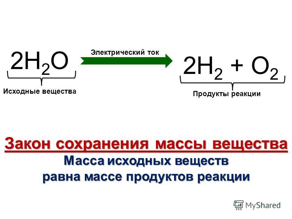 2Н 2 О 2Н 2 + О 2 Электрический ток Исходные вещества Продукты реакции Закон сохранения массы вещества Масса исходных веществ равна массе продуктов реакции