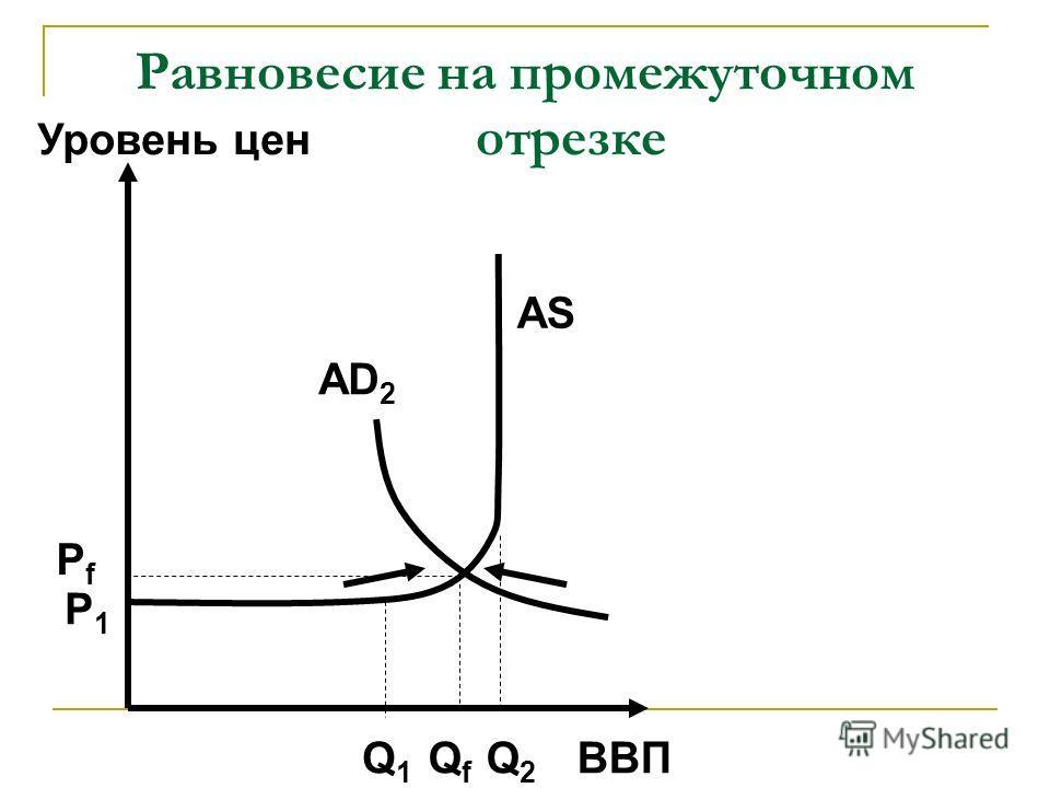 Равновесие на промежуточном отрезке ВВП Уровень цен AD 2 AS Q1Q1 QfQf Q2Q2 P1P1 PfPf