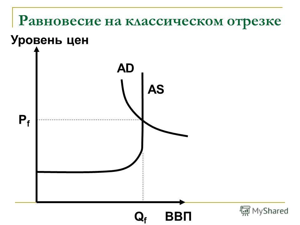 Равновесие на классическом отрезке ВВП Уровень цен AD AS QfQf PfPf