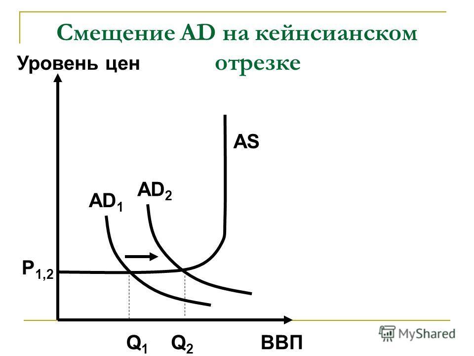 Смещение AD на кейнсианском отрезке ВВП Уровень цен AD 1 AS P 1,2 Q1Q1 Q2Q2 AD 2