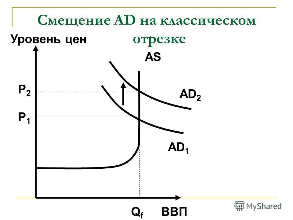 Смещение AD на классическом отрезке ВВП Уровень цен AD 1 AS QfQf P1P1 AD 2 P2P2