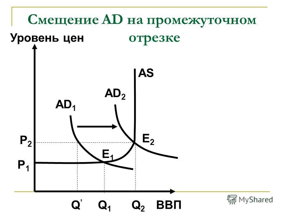 Смещение AD на промежуточном отрезке ВВП Уровень цен AD 1 AS Q1Q1 Q Q2Q2 P1P1 P2P2 AD 2 E1E1 E2E2