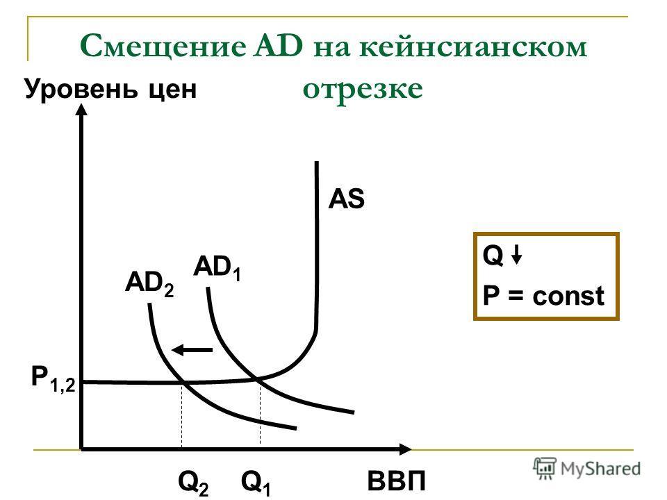 Смещение AD на кейнсианском отрезке ВВП Уровень цен AD 2 AS P 1,2 Q2Q2 Q1Q1 AD 1 Q P = const