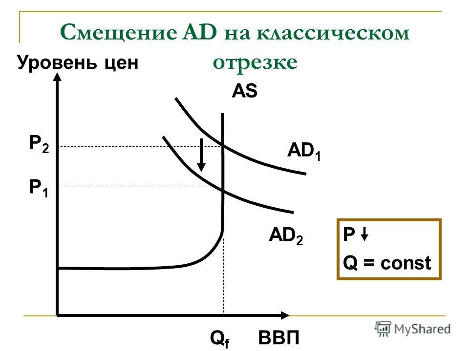 Смещение AD на классическом отрезке ВВП Уровень цен AD 2 AS QfQf P1P1 AD 1 P2P2 P Q = const