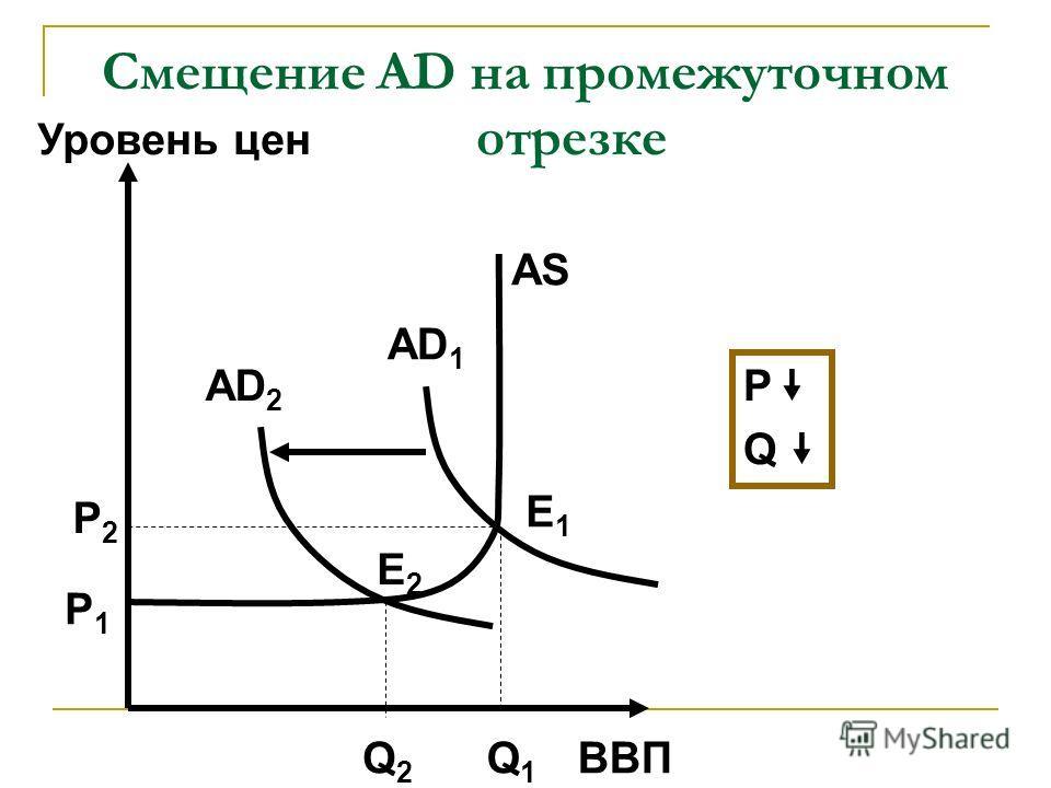 Смещение AD на промежуточном отрезке ВВП Уровень цен AD 2 AS Q2Q2 Q1Q1 P1P1 P2P2 AD 1 E2E2 E1E1 P Q