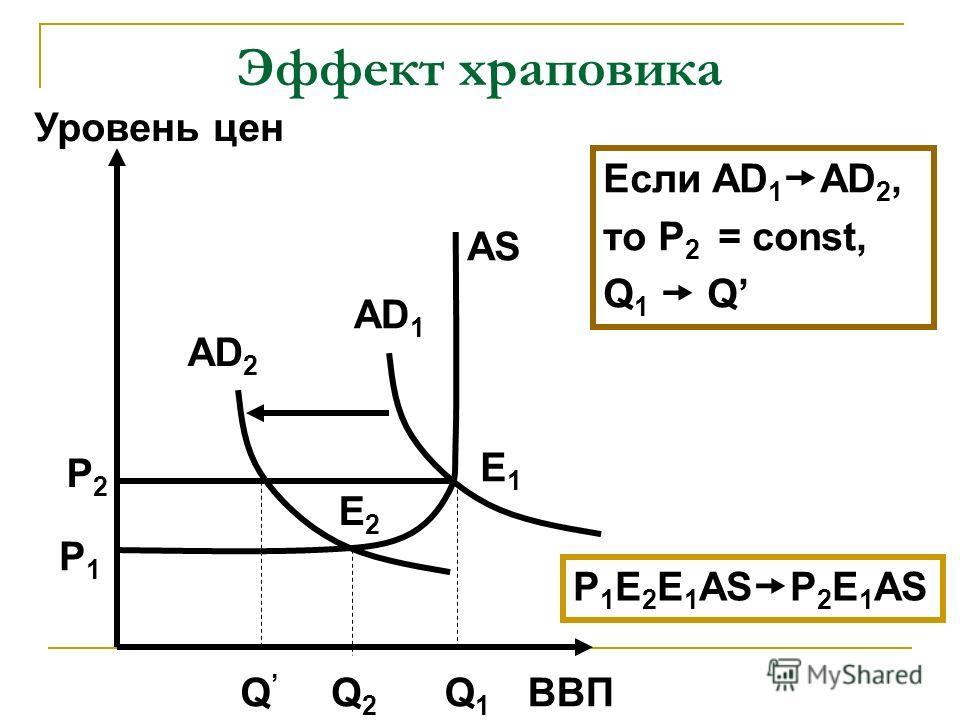 Эффект храповика ВВП Уровень цен AD 2 AS Q2Q2 Q Q1Q1 P1P1 P2P2 AD 1 E2E2 E1E1 Если AD 1 AD 2, то P 2 = const, Q 1 Q P 1 E 2 E 1 AS P 2 E 1 AS