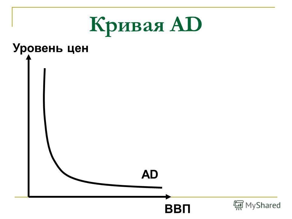 Кривая AD ВВП Уровень цен AD