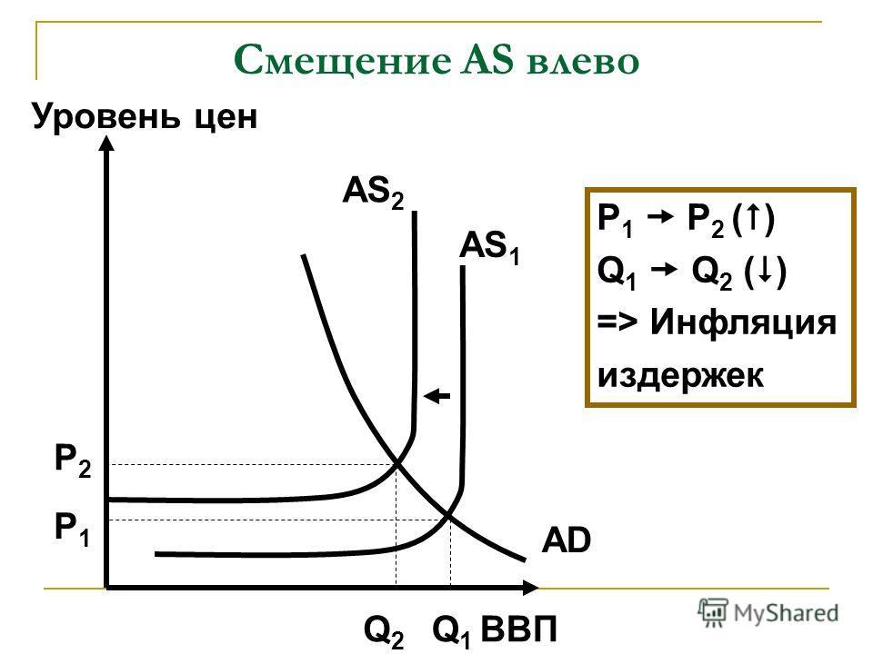 Смещение AS влево ВВП Уровень цен AD AS 2 Q1Q1 P1P1 P2P2 P 1 P 2 ( ) Q 1 Q 2 ( ) => Инфляция издержек AS 1 Q2Q2