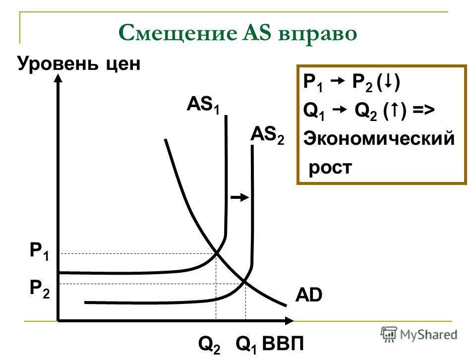 Смещение AS вправо ВВП Уровень цен AD AS 1 Q1Q1 P2P2 P1P1 P 1 P 2 ( ) Q 1 Q 2 ( ) => Экономический рост AS 2 Q2Q2