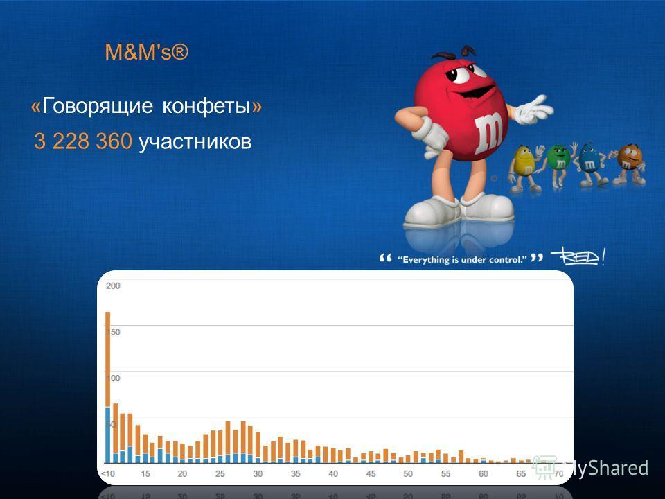 M&M's® «Говорящие конфеты» 3 228 360 участников