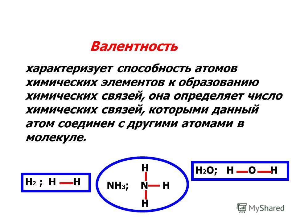 Валентность характеризует способность атомов химических элементов к образованию химических связей, она определяет число химических связей, которыми данный атом соединен с другими атомами в молекуле. Н 2 ; Н Н H NH 3 ; N H H Н 2 О; Н О Н