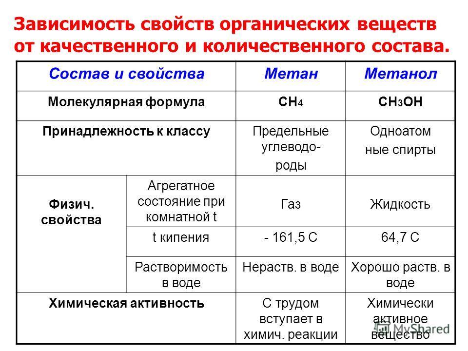 Состав и свойстваМетанМетанол Молекулярная формулаСН 4 СН 3 ОН Принадлежность к классуПредельные углеводо- роды Одноатом ные спирты Физич. свойства Агрегатное состояние при комнатной t ГазЖидкость t кипения- 161,5 С64,7 С Растворимость в воде Нераств