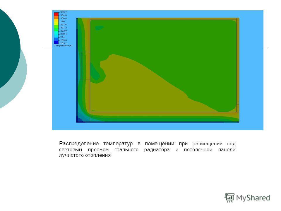 Распределение температур в помещении при размещении под световым проемом стального радиатора и потолочной панели лучистого отопления