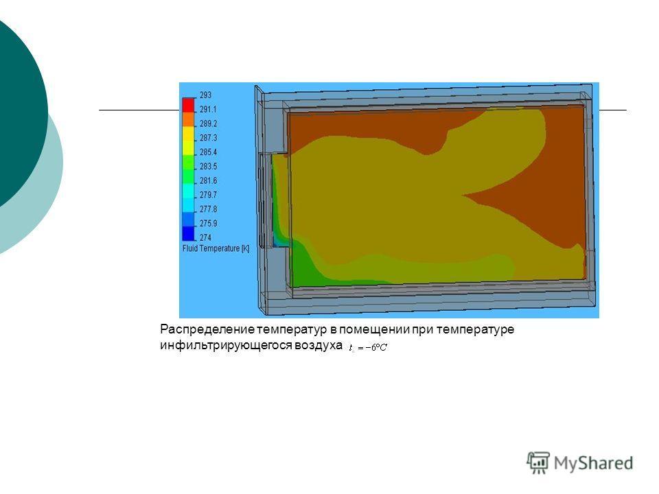 Распределение температур в помещении при температуре инфильтрирующегося воздуха