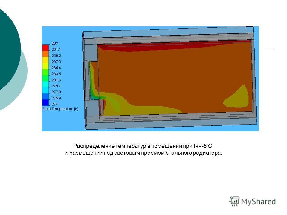 Распределение температур в помещении при tн=-6 С и размещении под световым проемом стального радиатора.