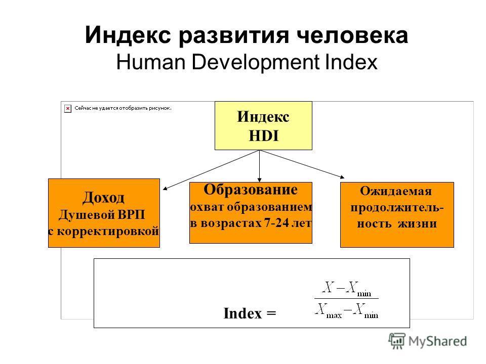Индекс развития человека Human Development Index Индекс HDI Доход Душевой ВРП с корректировкой Образование охват образованием в возрастах 7-24 лет Ожидаемая продолжитель- ность жизни Index =