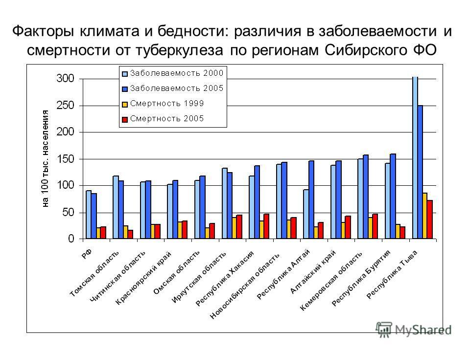 Факторы климата и бедности: различия в заболеваемости и смертности от туберкулеза по регионам Сибирского ФО
