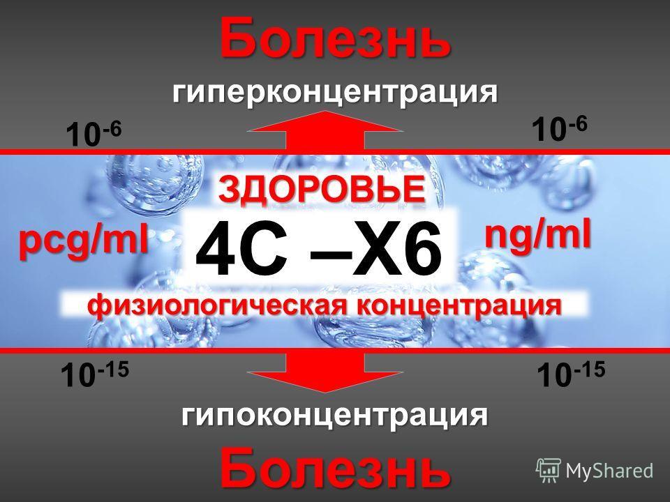 БолезньгиперконцентрациягипоконцентрацияБолезнь ЗДОРОВЬЕ физиологическая концентрация 4С –Х6 pcg/ml ng/ml 10 -6 10 -15 10 -6 10 -15