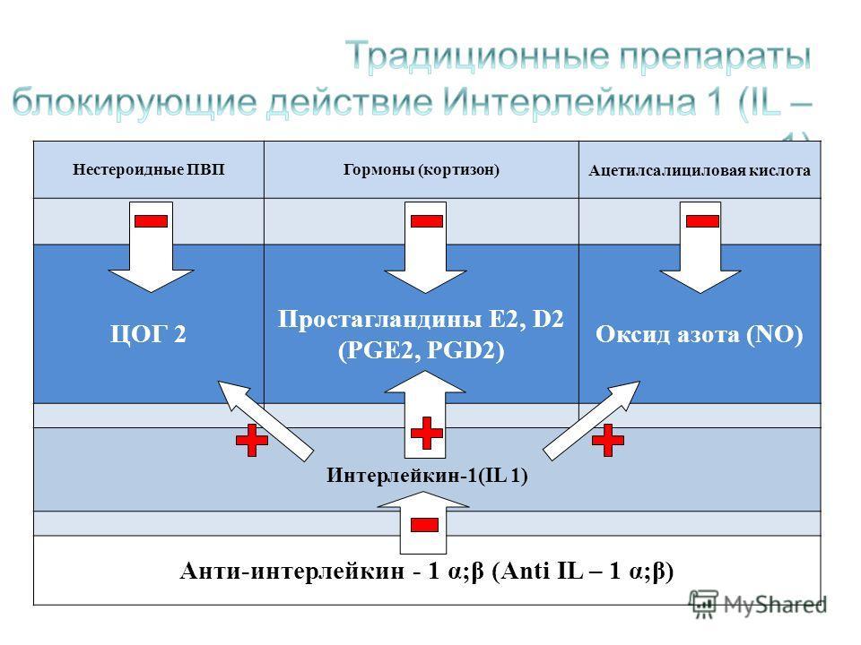 Нестероидные ПВПГормоны (кортизон) Ацетилсалициловая кислота ЦОГ 2 Простагландины Е2, D2 (РGЕ2, PGD2) Оксид азота (NO) Интерлейкин-1(IL 1) Анти-интерлейкин - 1 α;β (Anti IL – 1 α;β)