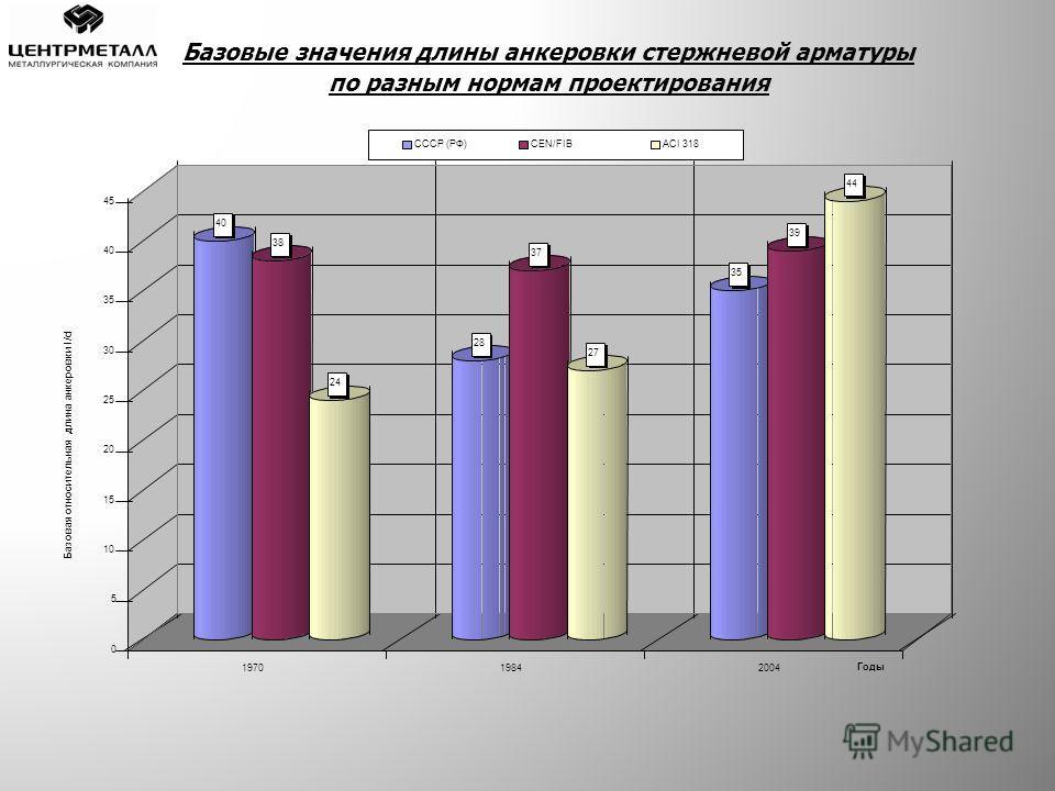Базовые значения длины анкеровки стержневой арматуры по разным нормам проектирования