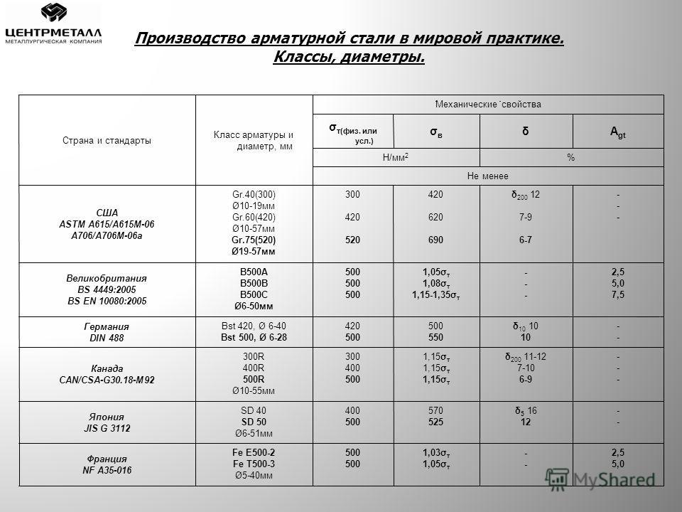 Страна и стандарты Класс арматуры и диаметр, мм Механические свойства σ т(физ. или усл.) σвσв δA gt Н/мм 2 % Не менее США ASTM A615/A615M-06 A706/A706M-06a Gr.40(300) Ø10-19мм Gr.60(420) Ø10-57мм Gr.75(520) Ø19-57мм 300 420 520 420 620 690 δ 200 12 7