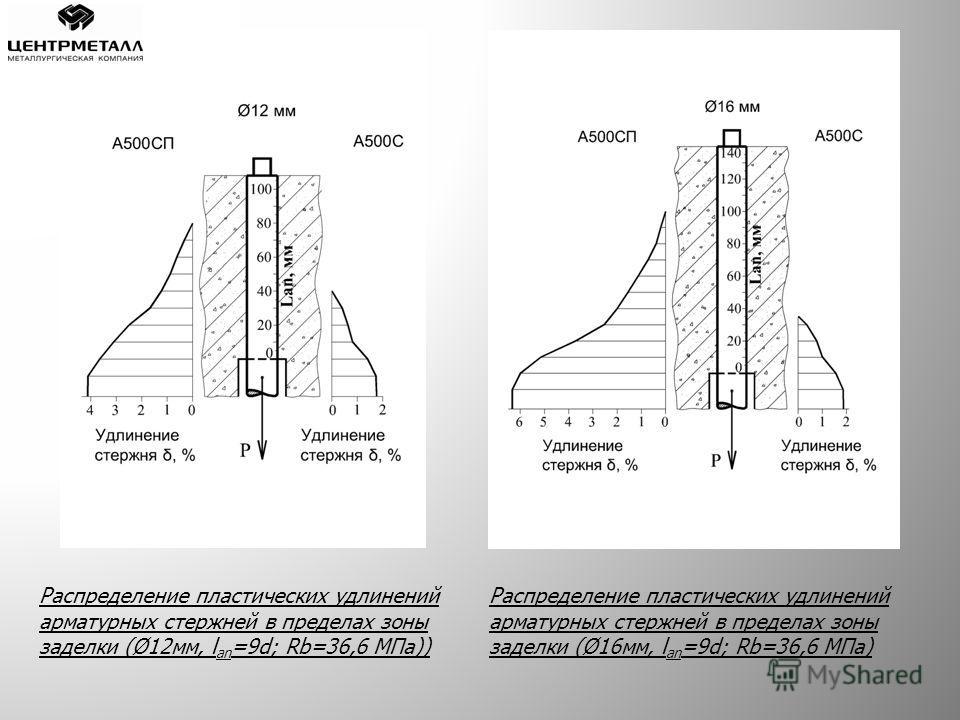 Распределение пластических удлинений арматурных стержней в пределах зоны заделки (Ø12мм, l an =9d; Rb=36,6 МПа)) Распределение пластических удлинений арматурных стержней в пределах зоны заделки (Ø16мм, l an =9d; Rb=36,6 МПа)