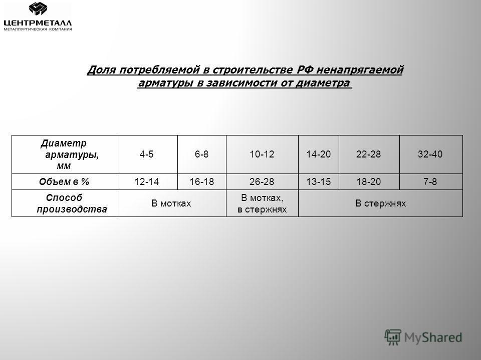 Диаметр арматуры, мм 4-56-810-1214-2022-2832-40 Объем в % 12-1416-1826-2813-1518-207-8 Способ производства В мотках В мотках, в стержнях В стержнях Доля потребляемой в строительстве РФ ненапрягаемой арматуры в зависимости от диаметра